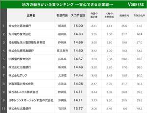 安心できる企業ランキングで第四銀行(新潟)が1位に!VORKERS