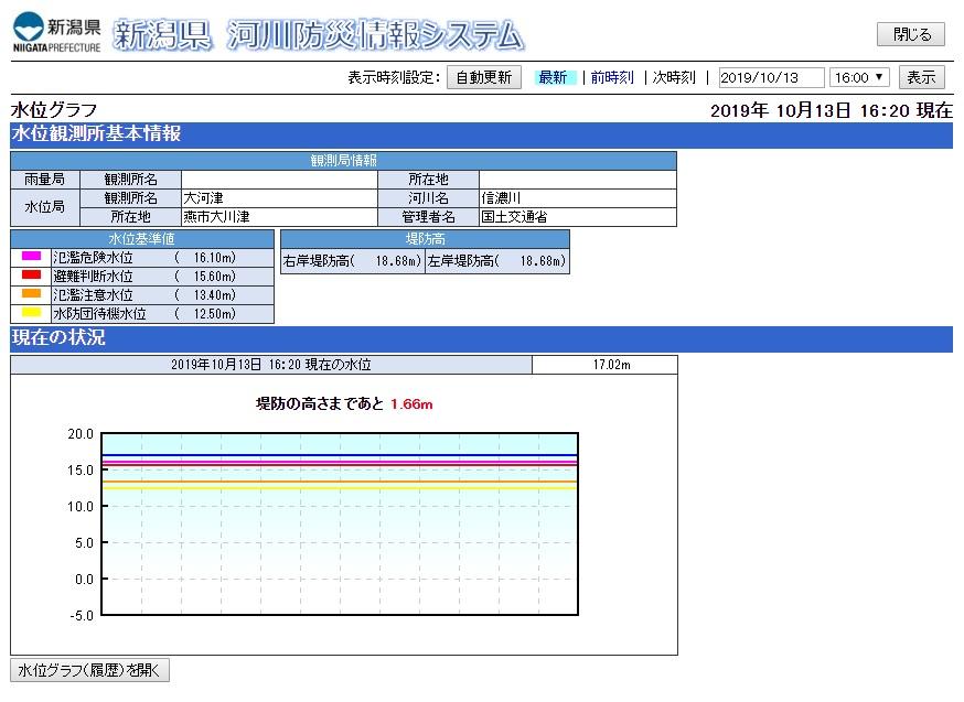 新潟県 河川防災情報システム 堤防の高さまで何メートル